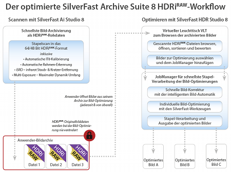 Optimized SilverFast Archive Suite HDRi<sup><b>RAW</b></sup> Workflow