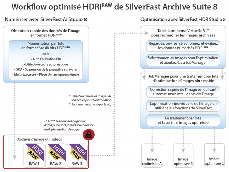Optimized SilverFast Archive Suite 8 HDRi<sup><b>RAW</b></sup> Workflow
