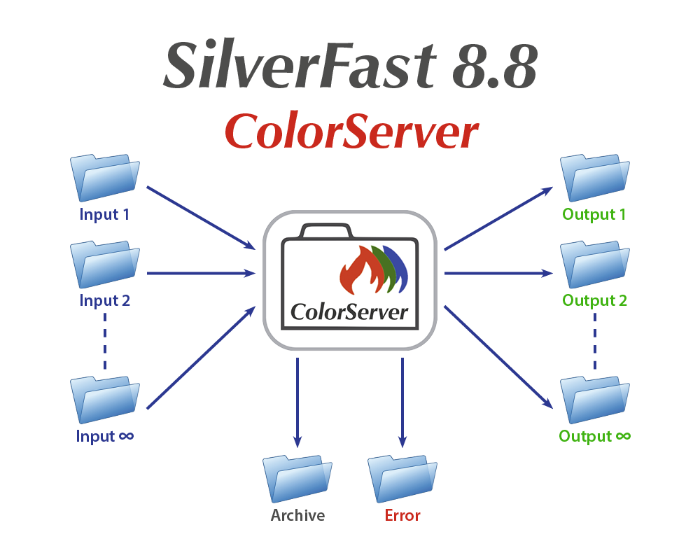 SilverFast 8.8 - ColorServer :: LaserSoft Imaging