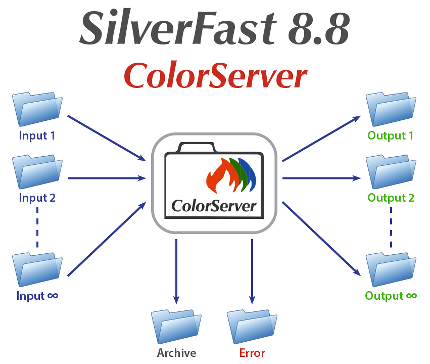 Diagramm_ColorServer_430