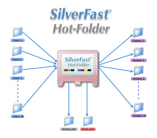 sf_hotfolder_en