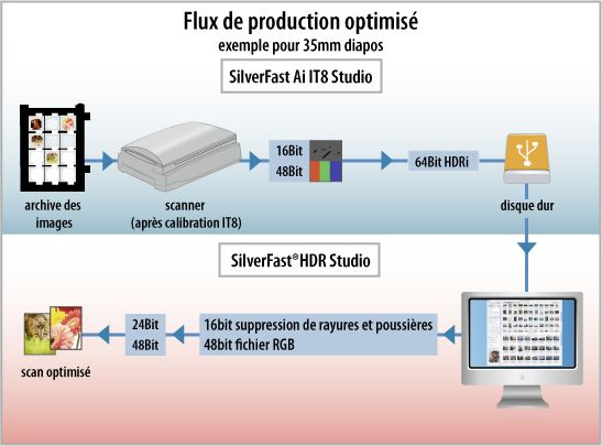 workflow_fr