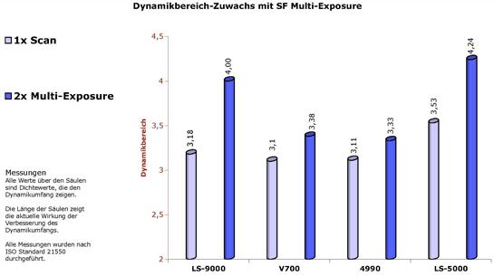 ExtendedDynamicRange_de