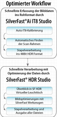 workflow_de