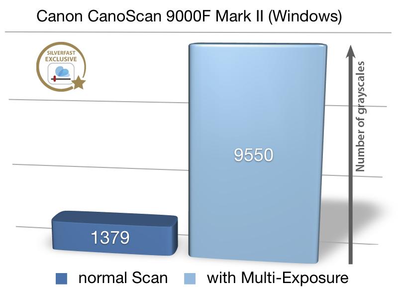 Driver: Canon CanoScan FB1200S ScanGear Twain